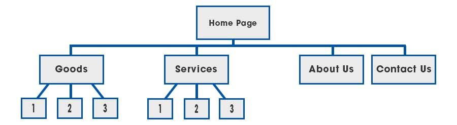 Business website flowchart